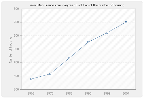 Veyras : Evolution of the number of housing