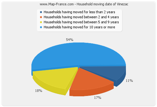 Household moving date of Vinezac
