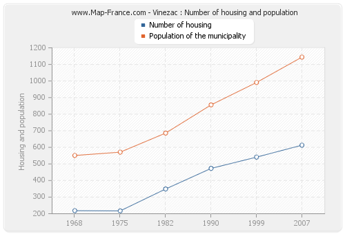 Vinezac : Number of housing and population