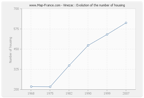 Vinezac : Evolution of the number of housing