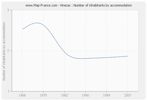 Vinezac : Number of inhabitants by accommodation