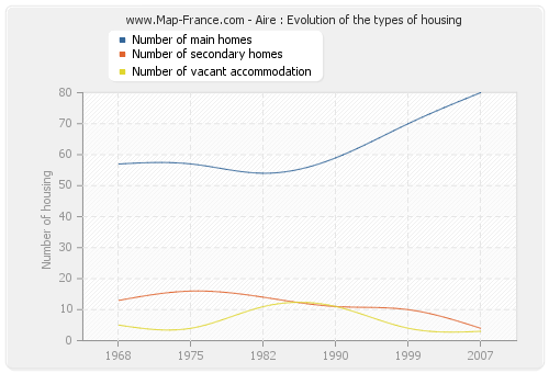 Aire : Evolution of the types of housing