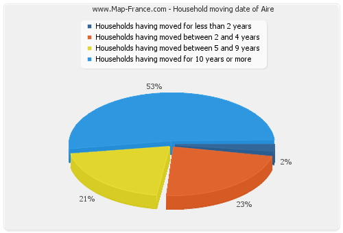 Household moving date of Aire