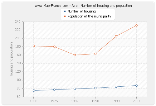 Aire : Number of housing and population