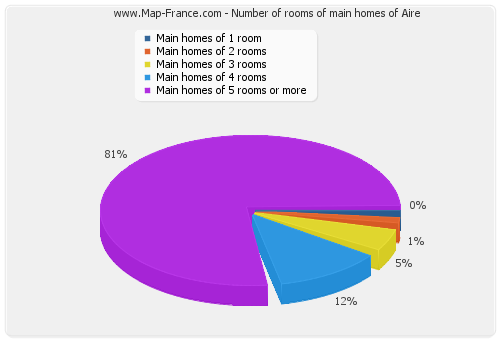 Number of rooms of main homes of Aire