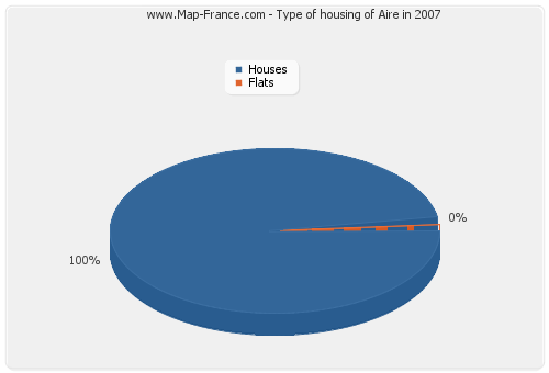 Type of housing of Aire in 2007