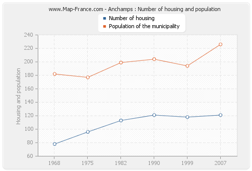 Anchamps : Number of housing and population