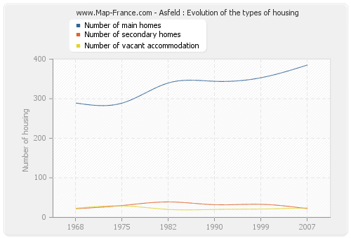 Asfeld : Evolution of the types of housing