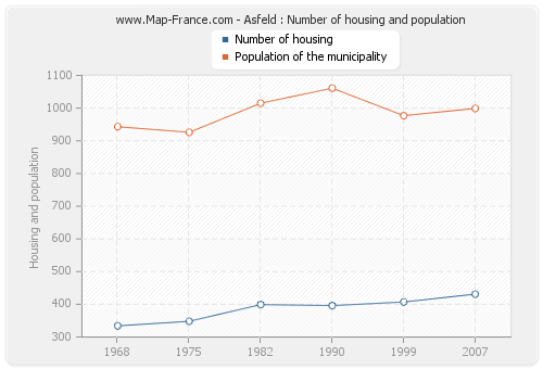 Asfeld : Number of housing and population