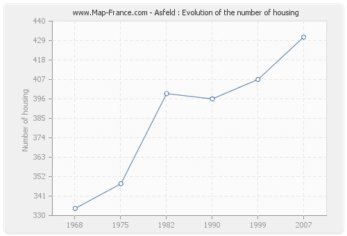 Asfeld : Evolution of the number of housing