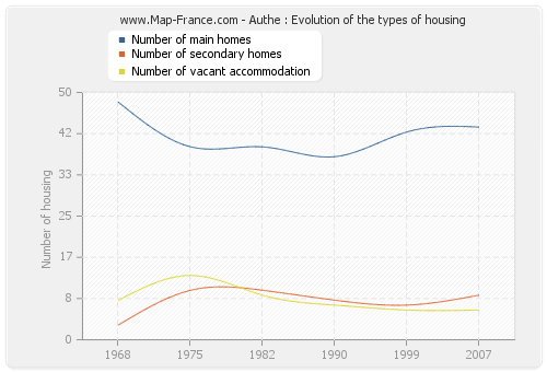 Authe : Evolution of the types of housing