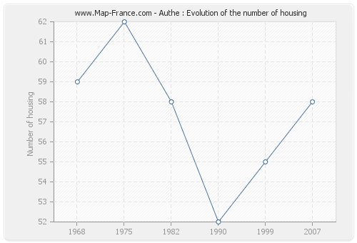 Authe : Evolution of the number of housing