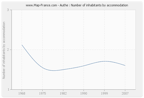 Authe : Number of inhabitants by accommodation