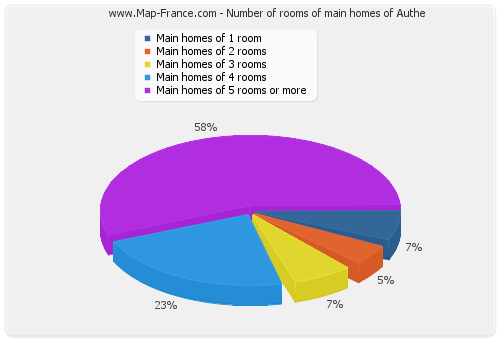 Number of rooms of main homes of Authe