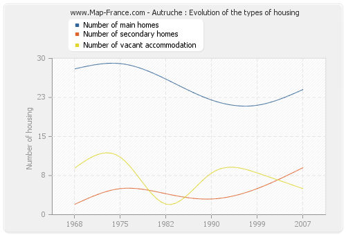 Autruche : Evolution of the types of housing
