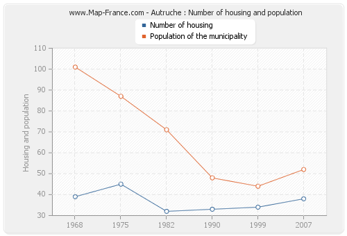 Autruche : Number of housing and population