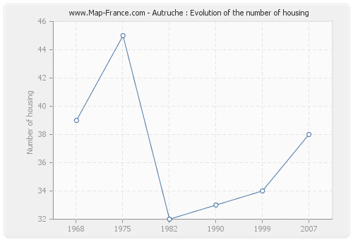 Autruche : Evolution of the number of housing
