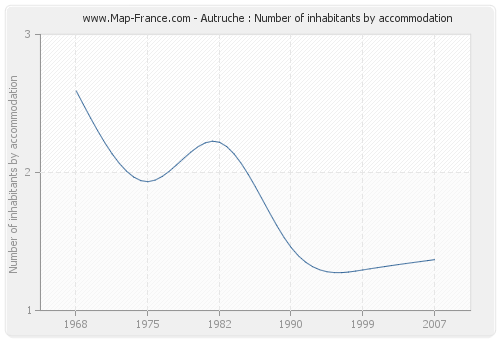 Autruche : Number of inhabitants by accommodation