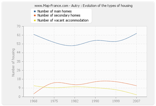 Autry : Evolution of the types of housing