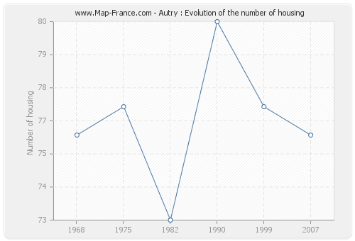 Autry : Evolution of the number of housing