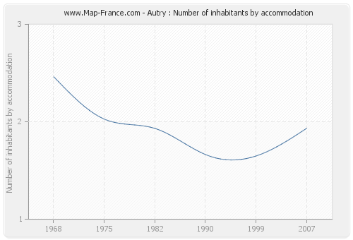 Autry : Number of inhabitants by accommodation