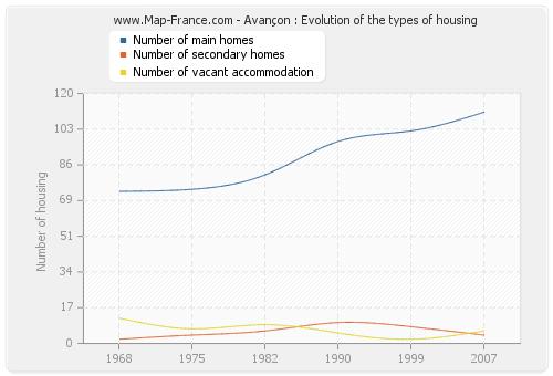 Avançon : Evolution of the types of housing