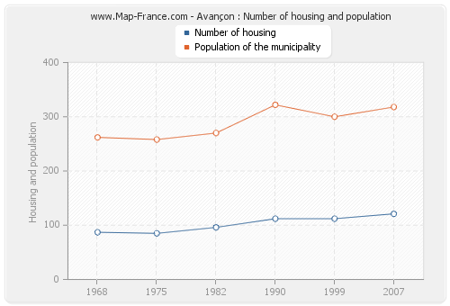 Avançon : Number of housing and population