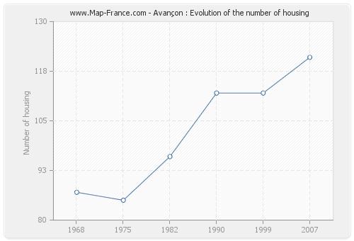 Avançon : Evolution of the number of housing