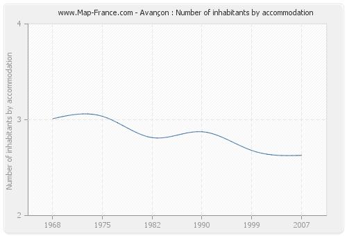 Avançon : Number of inhabitants by accommodation