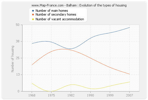 Balham : Evolution of the types of housing
