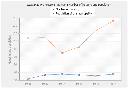 Balham : Number of housing and population