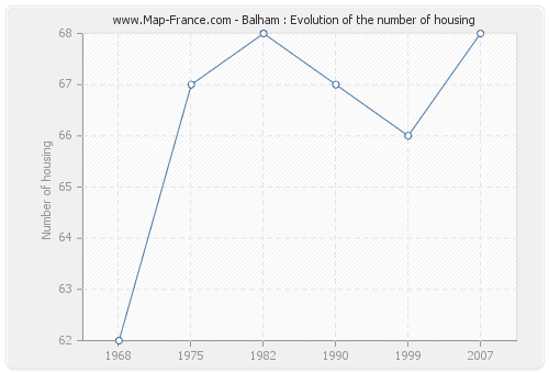 Balham : Evolution of the number of housing