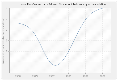 Balham : Number of inhabitants by accommodation