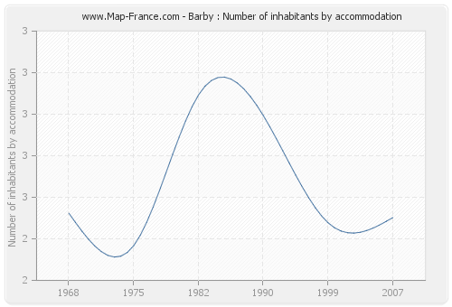 Barby : Number of inhabitants by accommodation