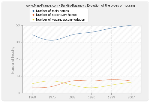 Bar-lès-Buzancy : Evolution of the types of housing