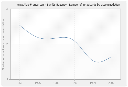 Bar-lès-Buzancy : Number of inhabitants by accommodation