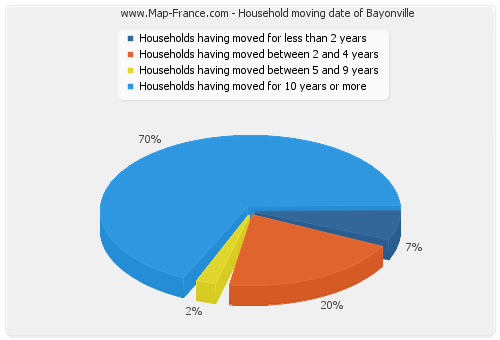 Household moving date of Bayonville