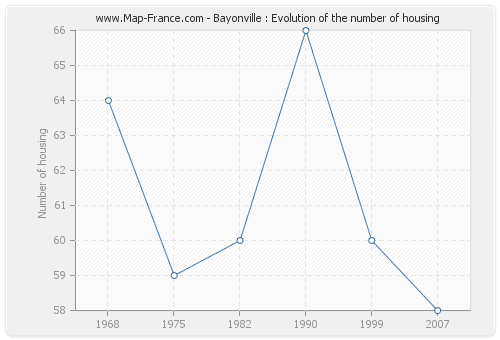 Bayonville : Evolution of the number of housing