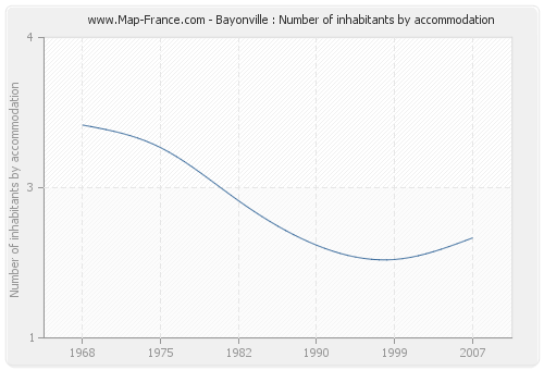 Bayonville : Number of inhabitants by accommodation