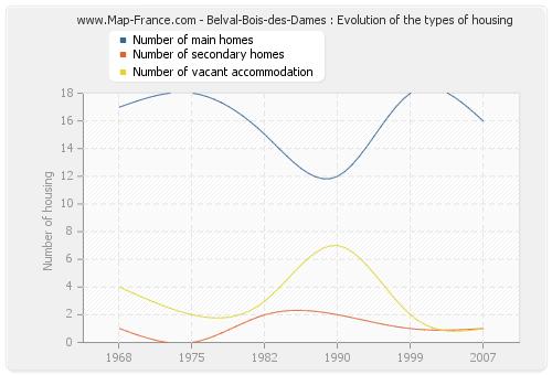Belval-Bois-des-Dames : Evolution of the types of housing