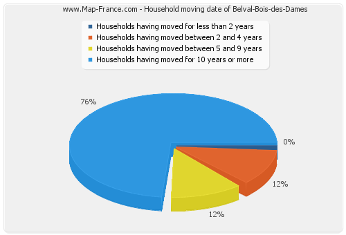 Household moving date of Belval-Bois-des-Dames