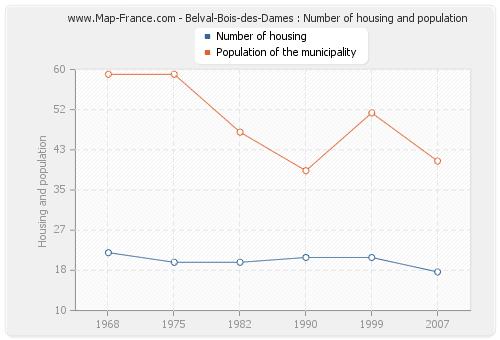 Belval-Bois-des-Dames : Number of housing and population