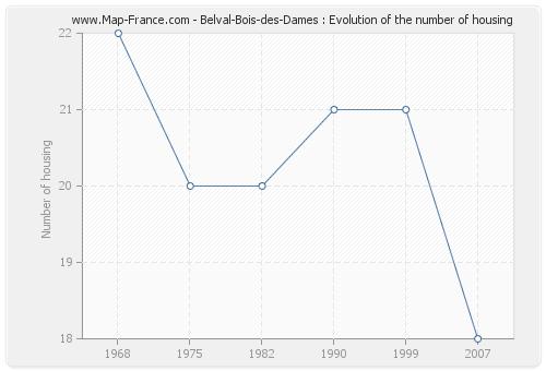 Belval-Bois-des-Dames : Evolution of the number of housing