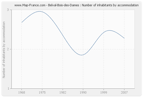Belval-Bois-des-Dames : Number of inhabitants by accommodation