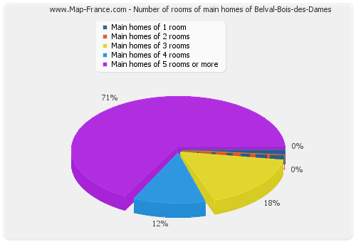 Number of rooms of main homes of Belval-Bois-des-Dames