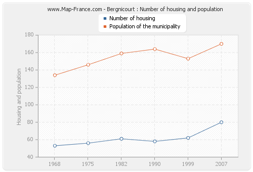 Bergnicourt : Number of housing and population