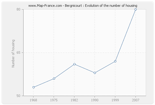 Bergnicourt : Evolution of the number of housing