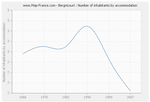 Bergnicourt : Number of inhabitants by accommodation