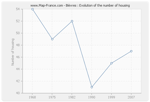 Bièvres : Evolution of the number of housing