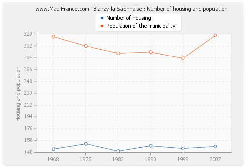 Blanzy-la-Salonnaise : Number of housing and population